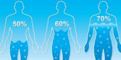 التخلص من الماء الزائد في الجسم